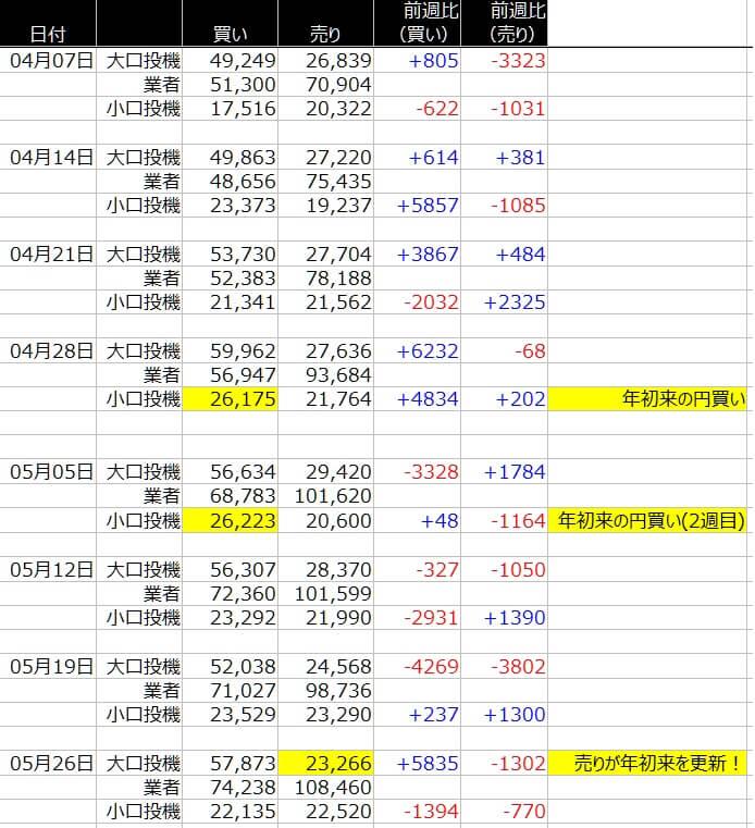 1-シカゴ円-CFTC-一覧表-2020年5月29日の週を終えて