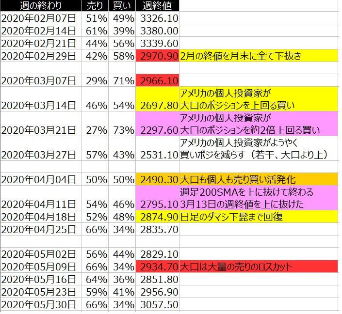 2-SP500-個人のポジション状況-一覧表-2020年5月29日の週を終えて