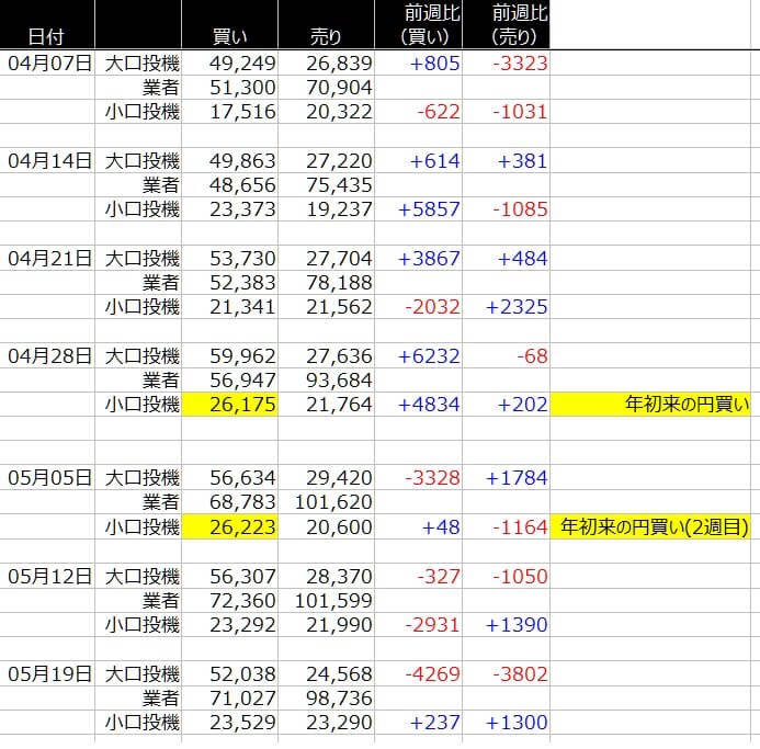 1-シカゴ円-CFTC-一覧表-2020年5月22日の週を終えて