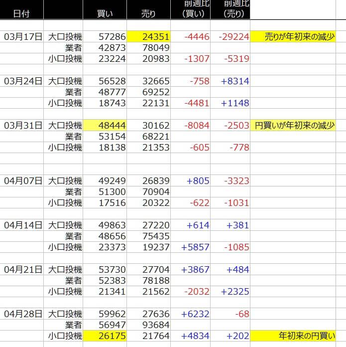 1-シカゴ円-CFTC-一覧表-2020年5月01日の週を終えて