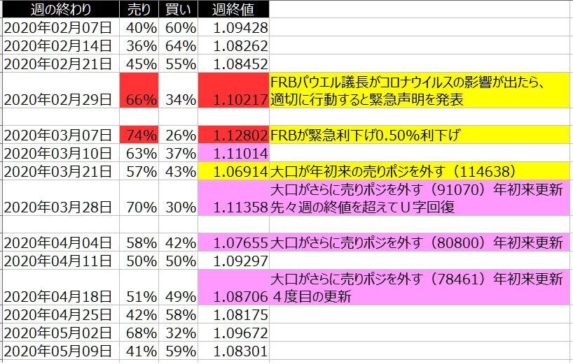 2-ユーロドル-個人のポジション状況-一覧表-2020年5月08日の週を終えて