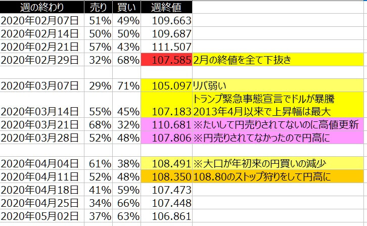 2-ドル円-個人のポジション状況-一覧表-2020年5月01日の週を終えて