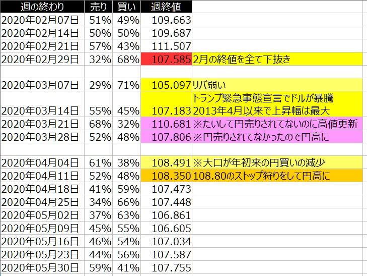 2-ドル円-個人のポジション状況-一覧表-2020年5月29日の週を終えて