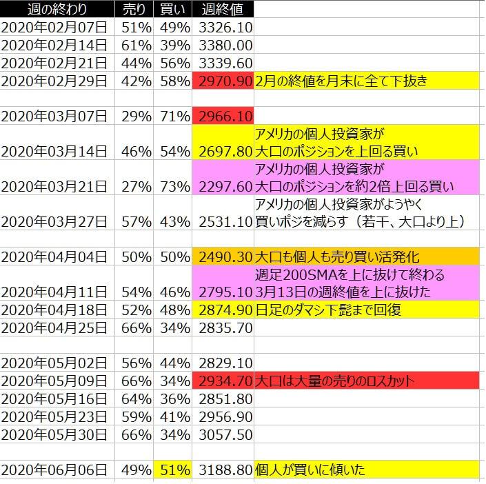2-SP500-個人のポジション状況-一覧表-2020年6月05日の週を終えて