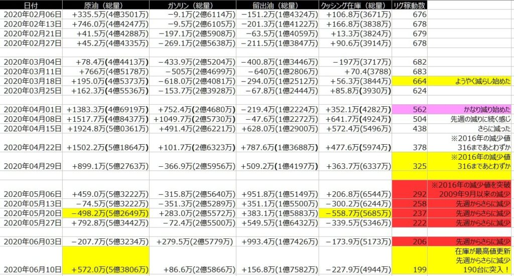 2-EIA在庫-一覧表-2020年6月12日の週を終えて