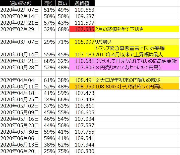 2-ドル円-個人のポジション状況-一覧表-2020年6月19日の週を終えて