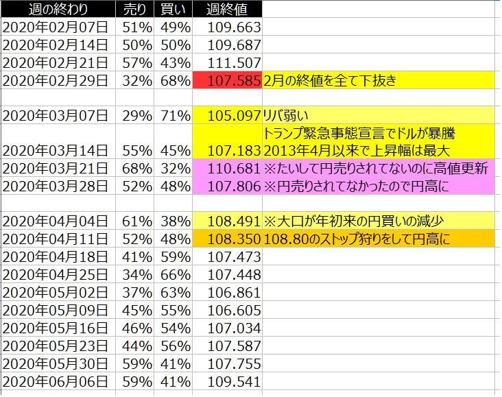 2-ドル円-個人のポジション状況-一覧表-2020年6月05日の週を終えて