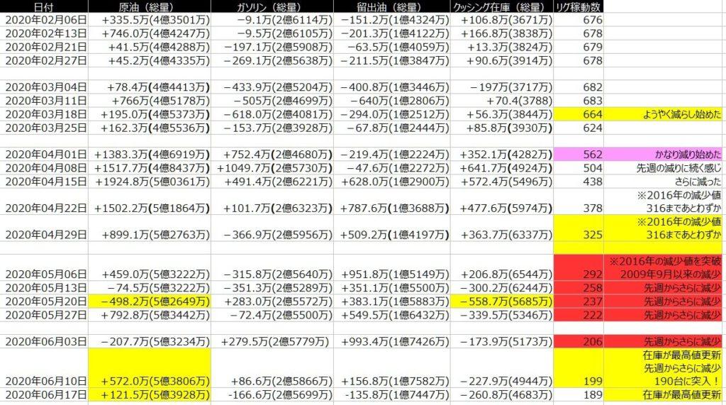 2-EIA在庫-一覧表-2020年6月19日の週を終えて