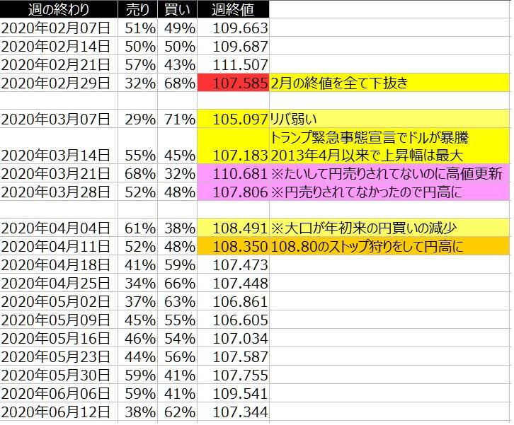 2-ドル円-個人のポジション状況-一覧表-2020年6月12日の週を終えて