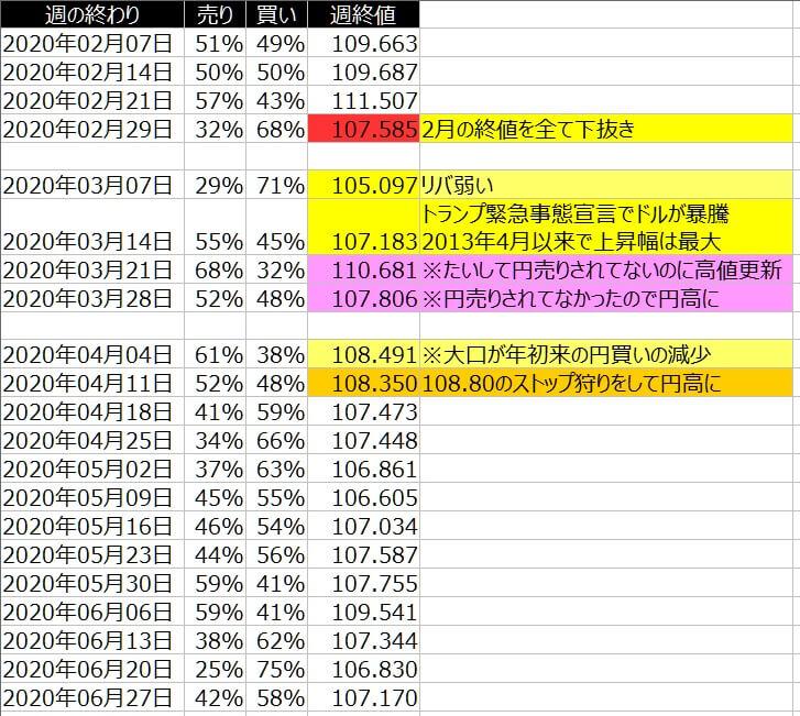 2-ドル円-個人のポジション状況-一覧表-2020年6月26日の週を終えて