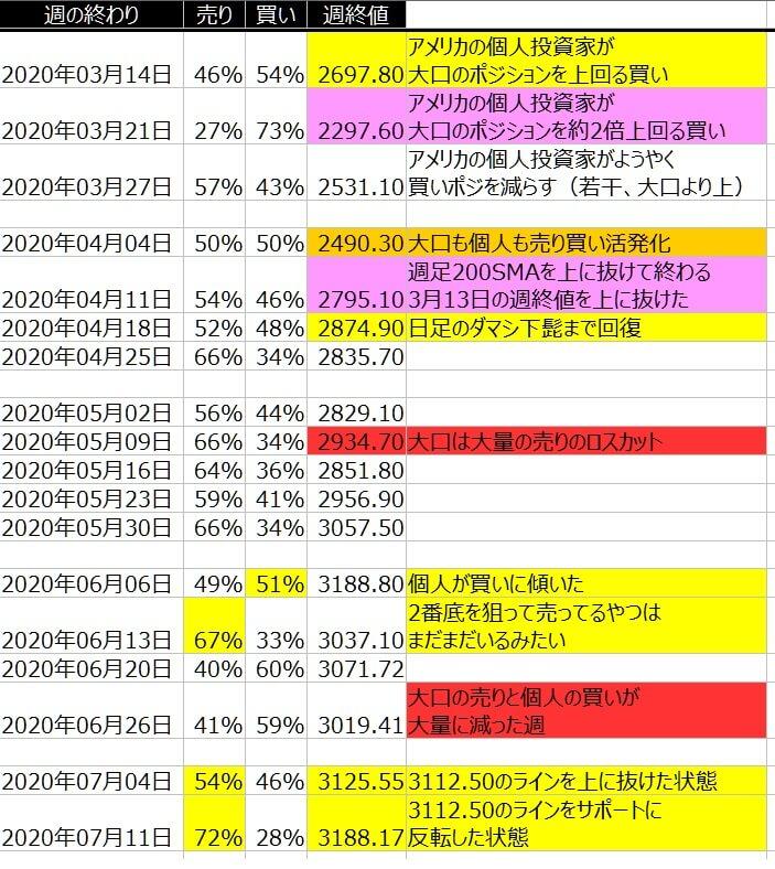 2-SP500-個人のポジション状況-一覧表-2020年7月10日の週を終えて