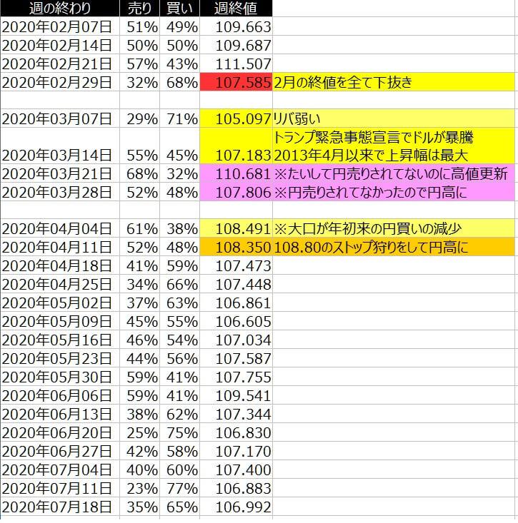 2-ドル円-個人のポジション状況-一覧表-2020年7月17日の週を終えて