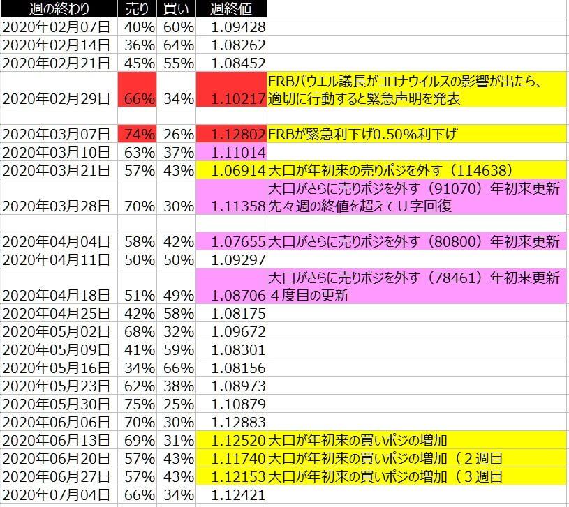 2-ユーロドル-個人のポジション状況-一覧表-2020年7月03日の週を終えて