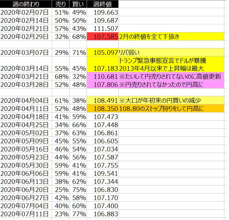 2-ドル円-個人のポジション状況-一覧表-2020年7月10日の週を終えて