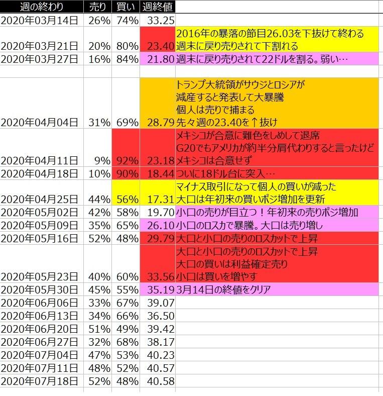 4-WTI原油-個人のポジション状況-一覧表-2020年7月17日の週を終えて