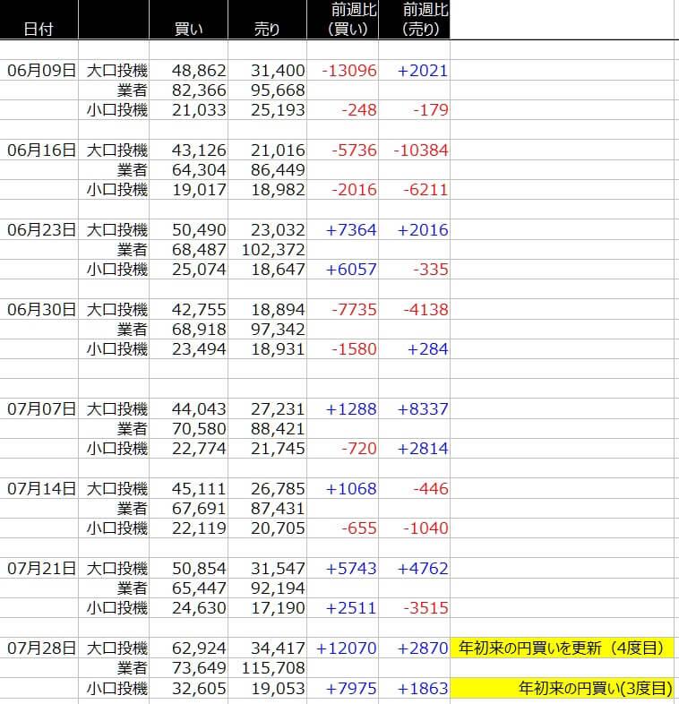 1-シカゴ円-CFTC-一覧表-2020年7月31日の週を終えて