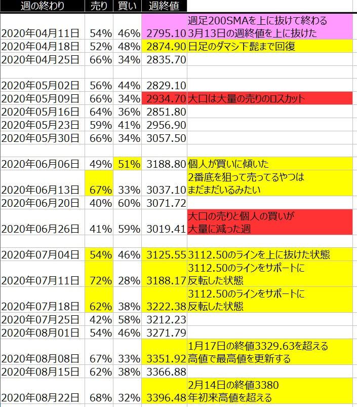 2-SP500-個人のポジション状況-一覧表-2020年8月21日の週を終えて