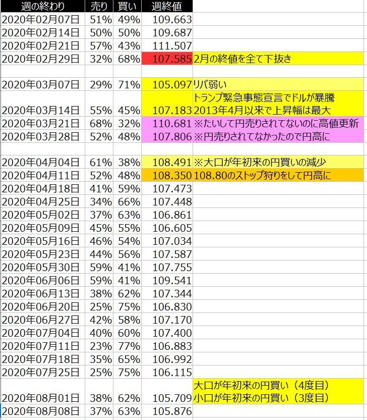 2-ドル円-個人のポジション状況-一覧表-2020年8月7日の週を終えて