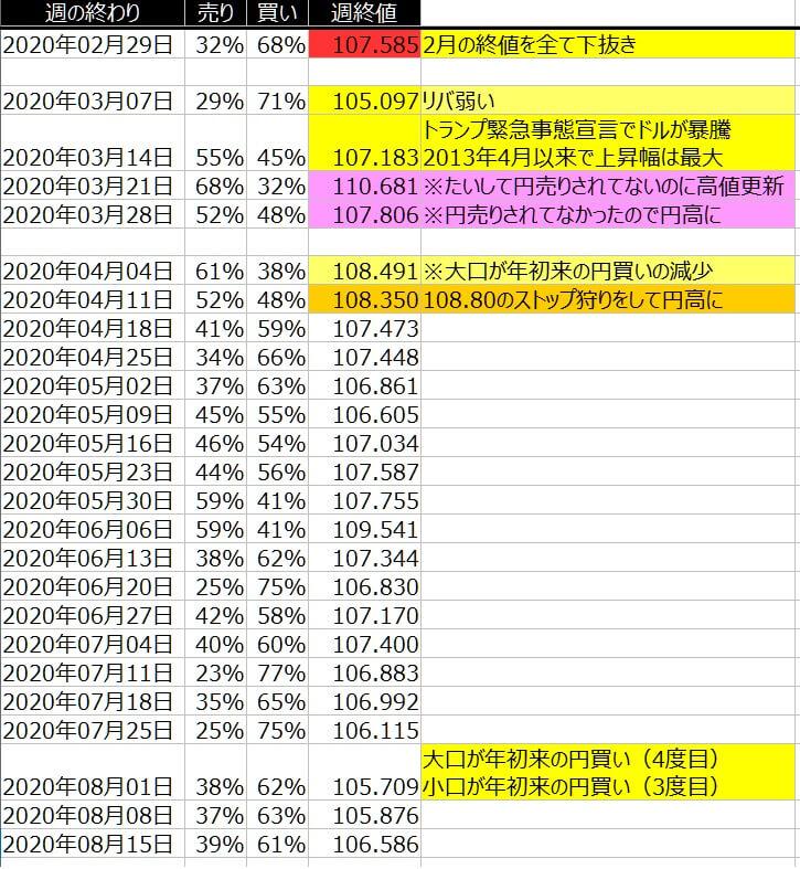 2-ドル円-個人のポジション状況-一覧表-2020年8月14日の週を終えて