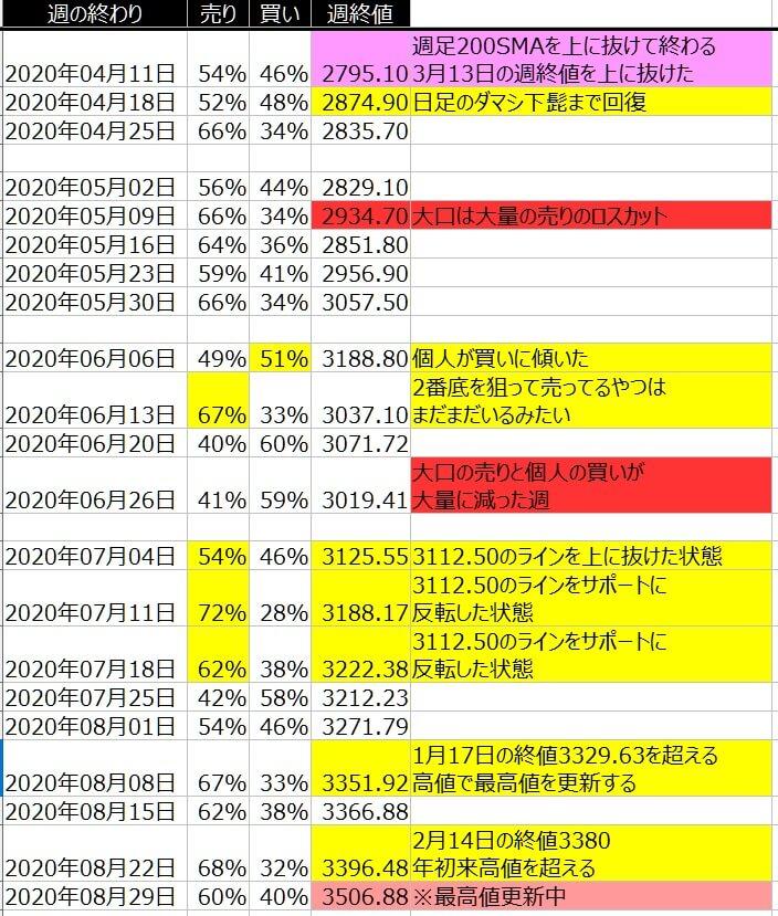 2-SP500-個人のポジション状況-一覧表-2020年8月28日の週を終えて