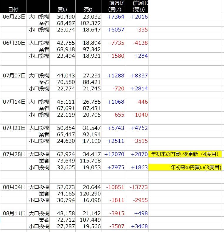 1-シカゴ円-CFTC-一覧表-2020年8月14日の週を終えて