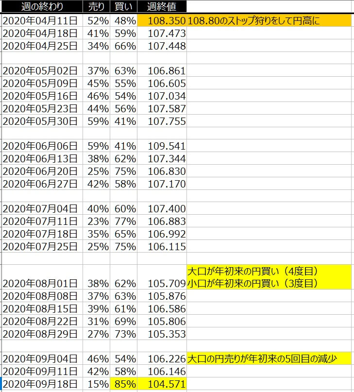 2-ドル円-個人のポジション状況-一覧表-2020年9月18日の週を終えて