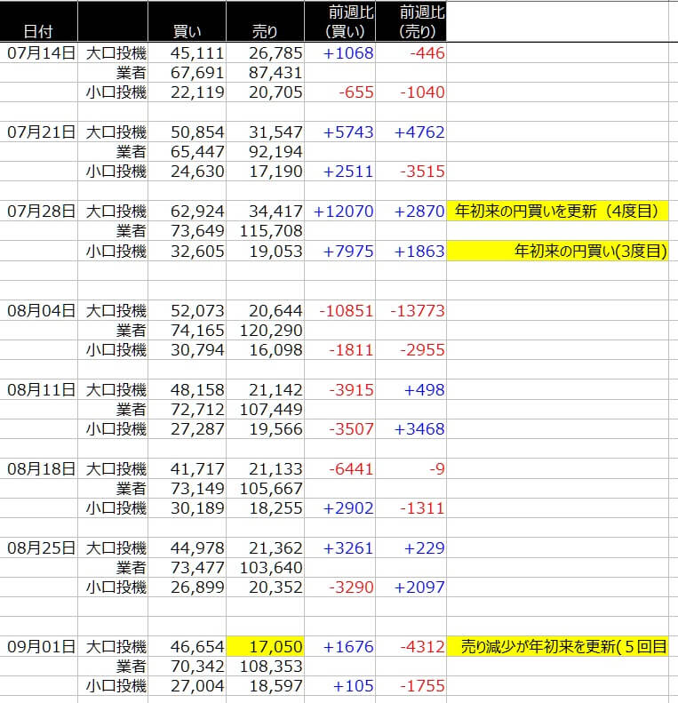 1-シカゴ円-CFTC-一覧表-2020年9月4日の週を終えて