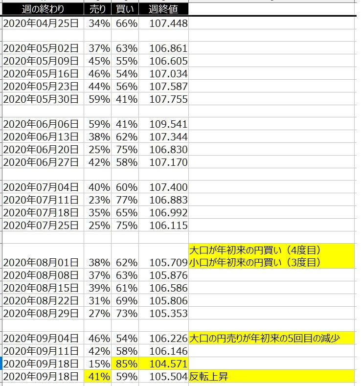 2-ドル円-個人のポジション状況-一覧表-2020年9月25日の週を終えて
