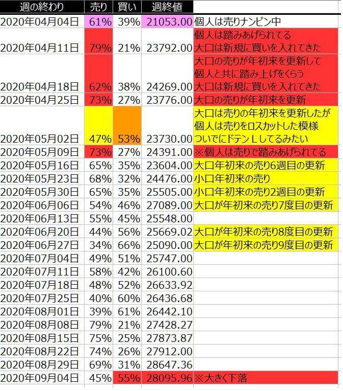 2-ダウ30-個人のポジション状況-一覧表-2020年9月4日の週を終えて
