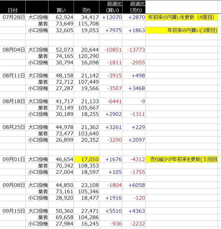 1-シカゴ円-CFTC-一覧表-2020年9月18日の週を終えて