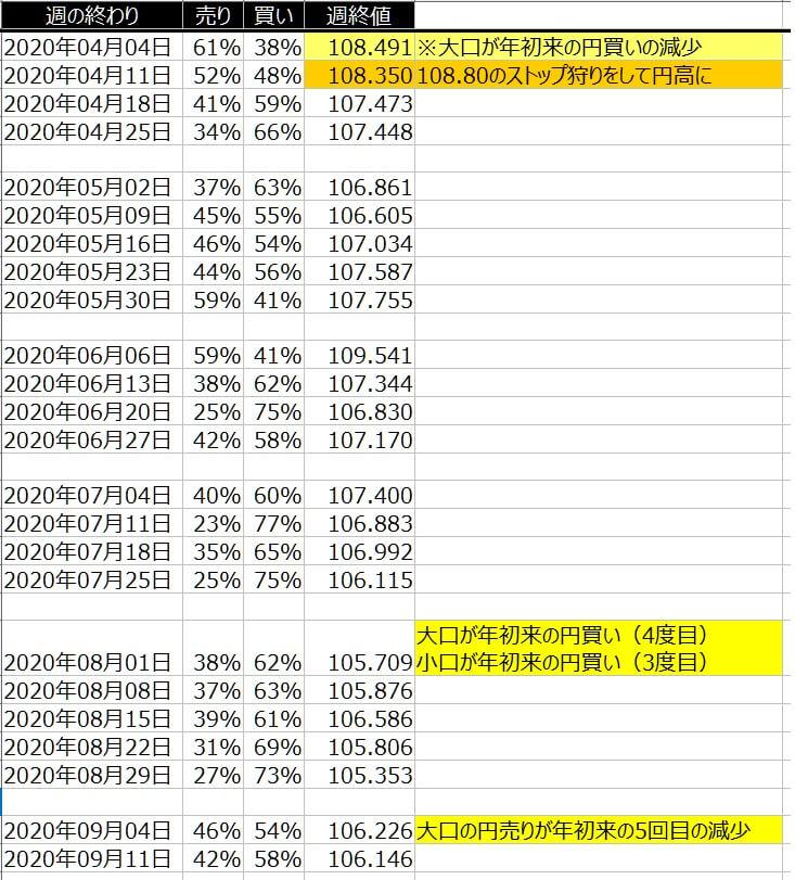 2-ドル円-個人のポジション状況-一覧表-2020年9月11日の週を終えて