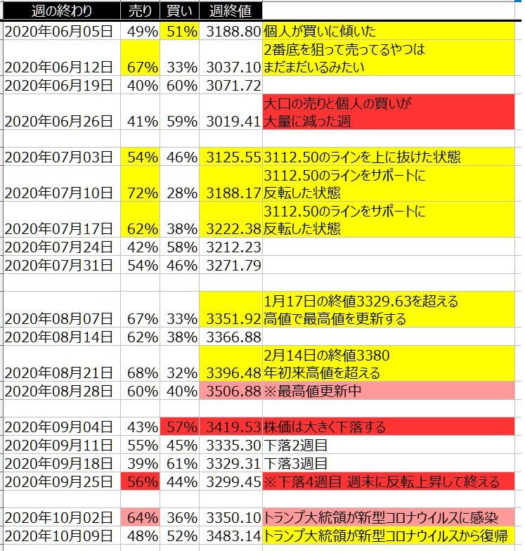 2-2-SP500-個人のポジション状況-一覧表-2020年10月9日の週を終えて