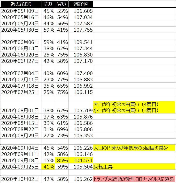2-ドル円-個人のポジション状況-一覧表-2020年10月2日の週を終えて