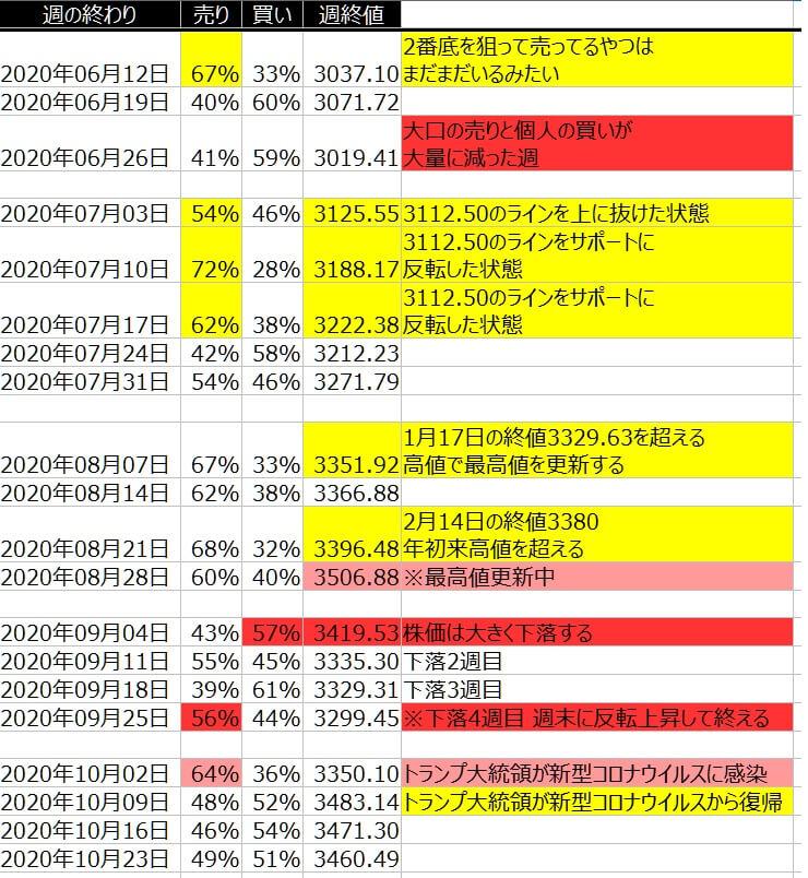 2-2-SP500-個人のポジション状況-一覧表-2020年10月23日の週を終えて
