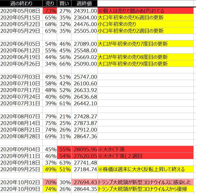 2-1-ダウ30-個人のポジション状況-一覧表-2020年10月9日の週を終えて