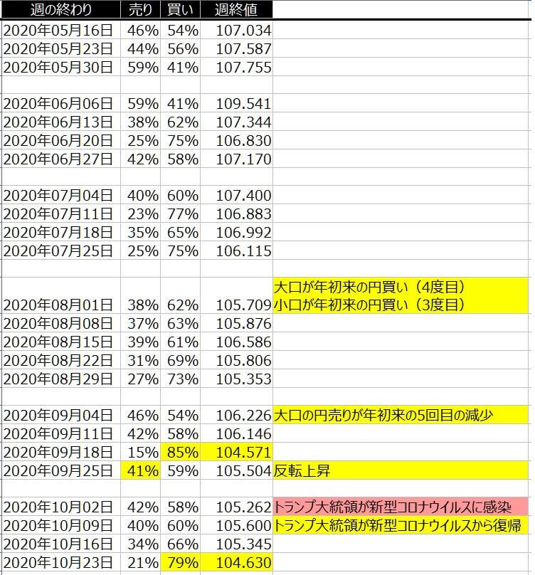 2-ドル円-個人のポジション状況-一覧表-2020年10月23日の週を終えて