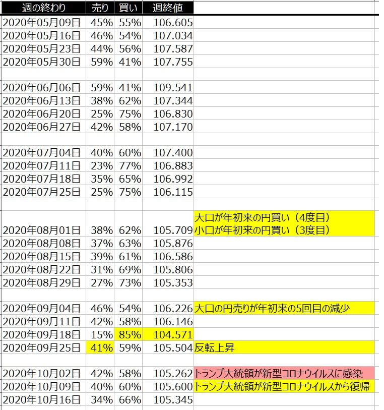 2-ドル円-個人のポジション状況-一覧表-2020年10月16日の週を終えて