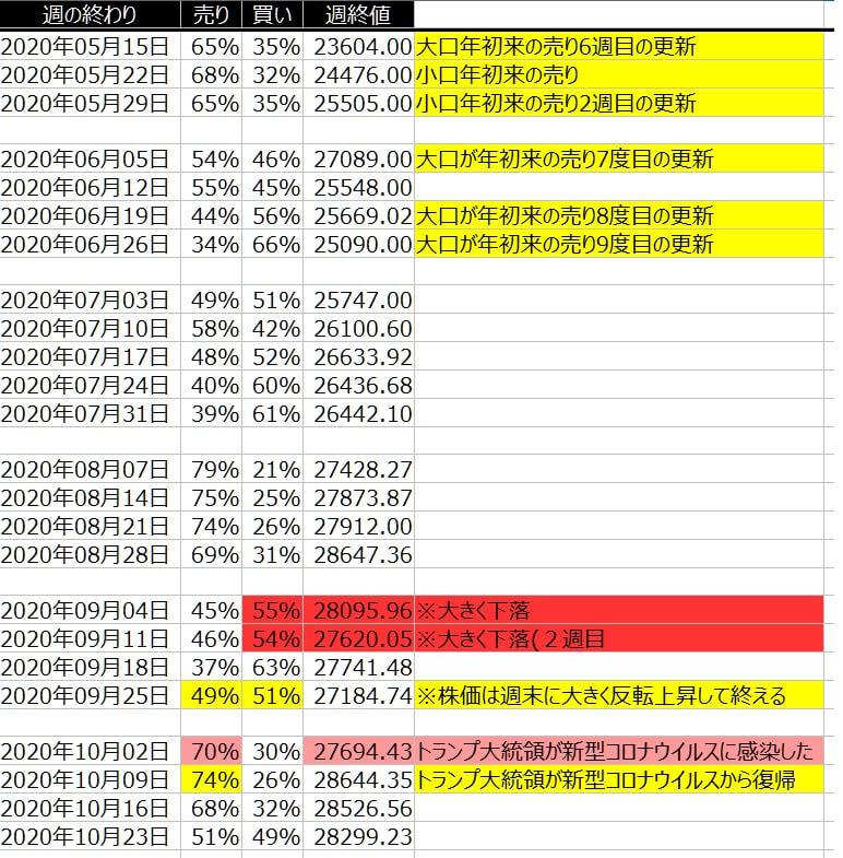 2-1-ダウ30-個人のポジション状況-一覧表-2020年10月23日の週を終えて