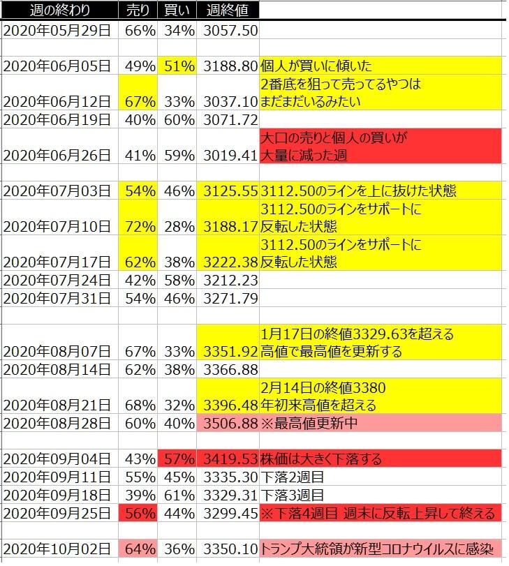 2-2-SP500-個人のポジション状況-一覧表-2020年10月2日の週を終えて