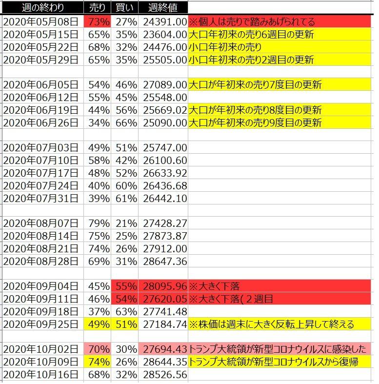 2-1-ダウ30-個人のポジション状況-一覧表-2020年10月16日の週を終えて