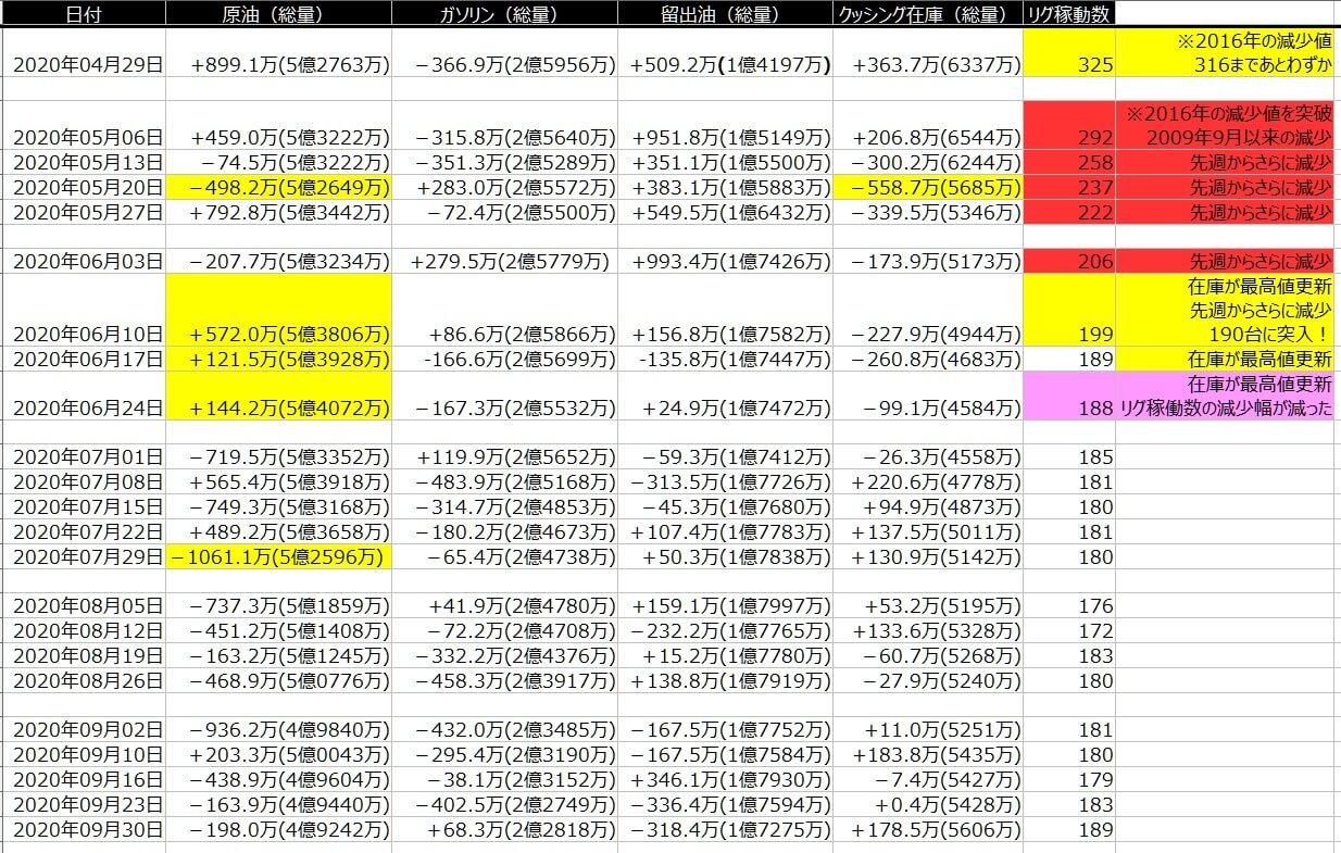 2-EIA在庫-一覧表-2020年10月2日の週を終えて