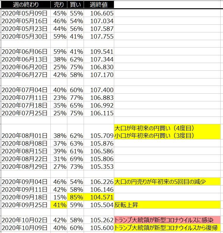 2-ドル円-個人のポジション状況-一覧表-2020年10月9日の週を終えて