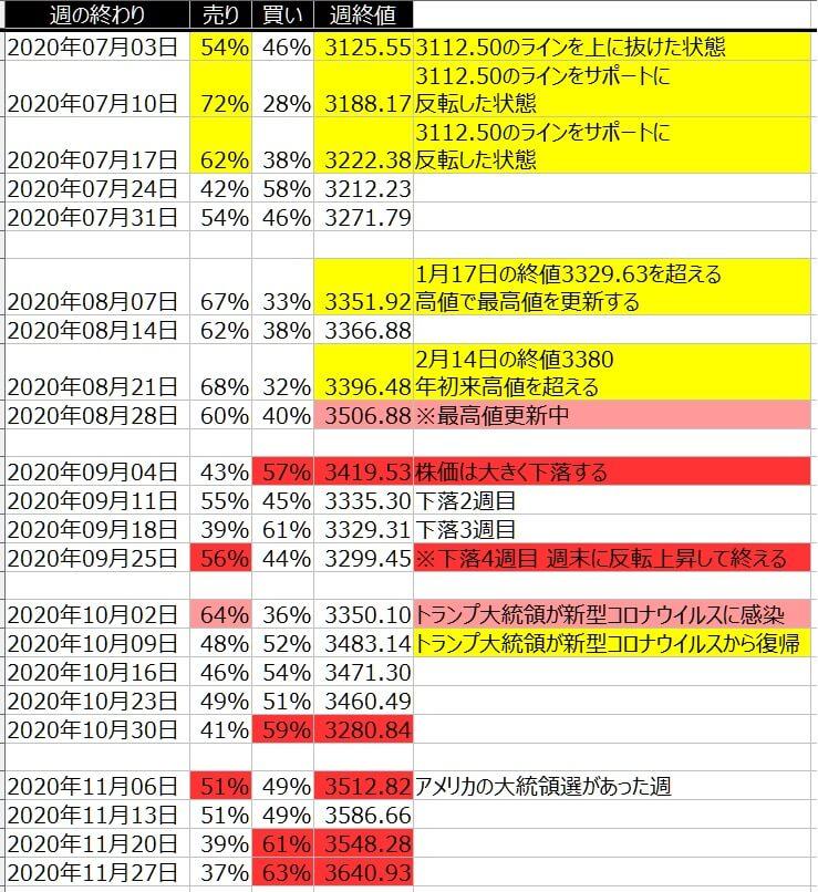 4-2-SP500-個人のポジション状況-一覧表-2020年11月27日の週を終えて