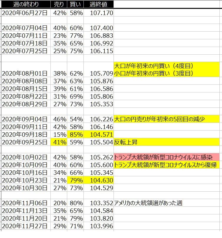 4-ドル円-個人のポジション状況-一覧表-2020年11月27日の週を終えて
