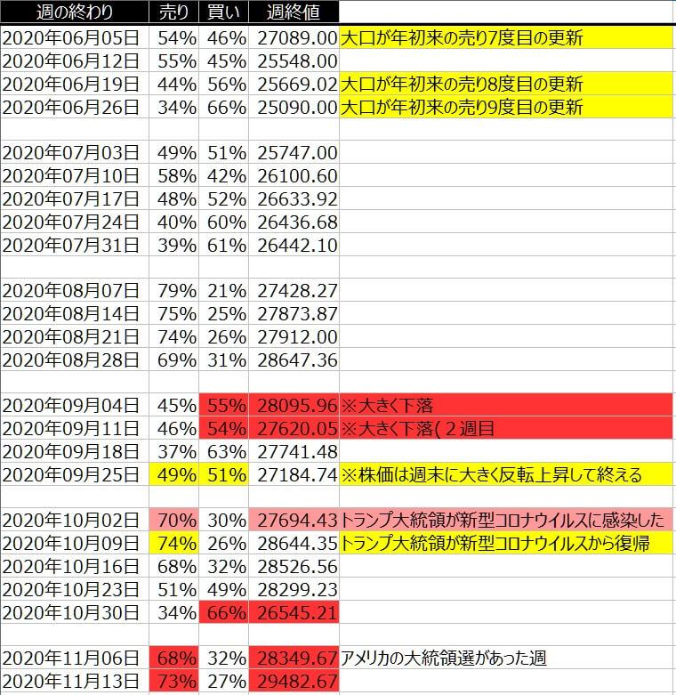 1-1-ダウ30-個人のポジション状況-一覧表-2020年11月13日の週を終えて