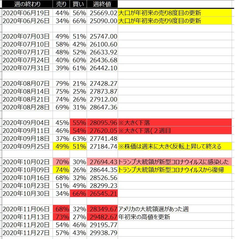 4-1-ダウ30-個人のポジション状況-一覧表-2020年11月27日の週を終えて