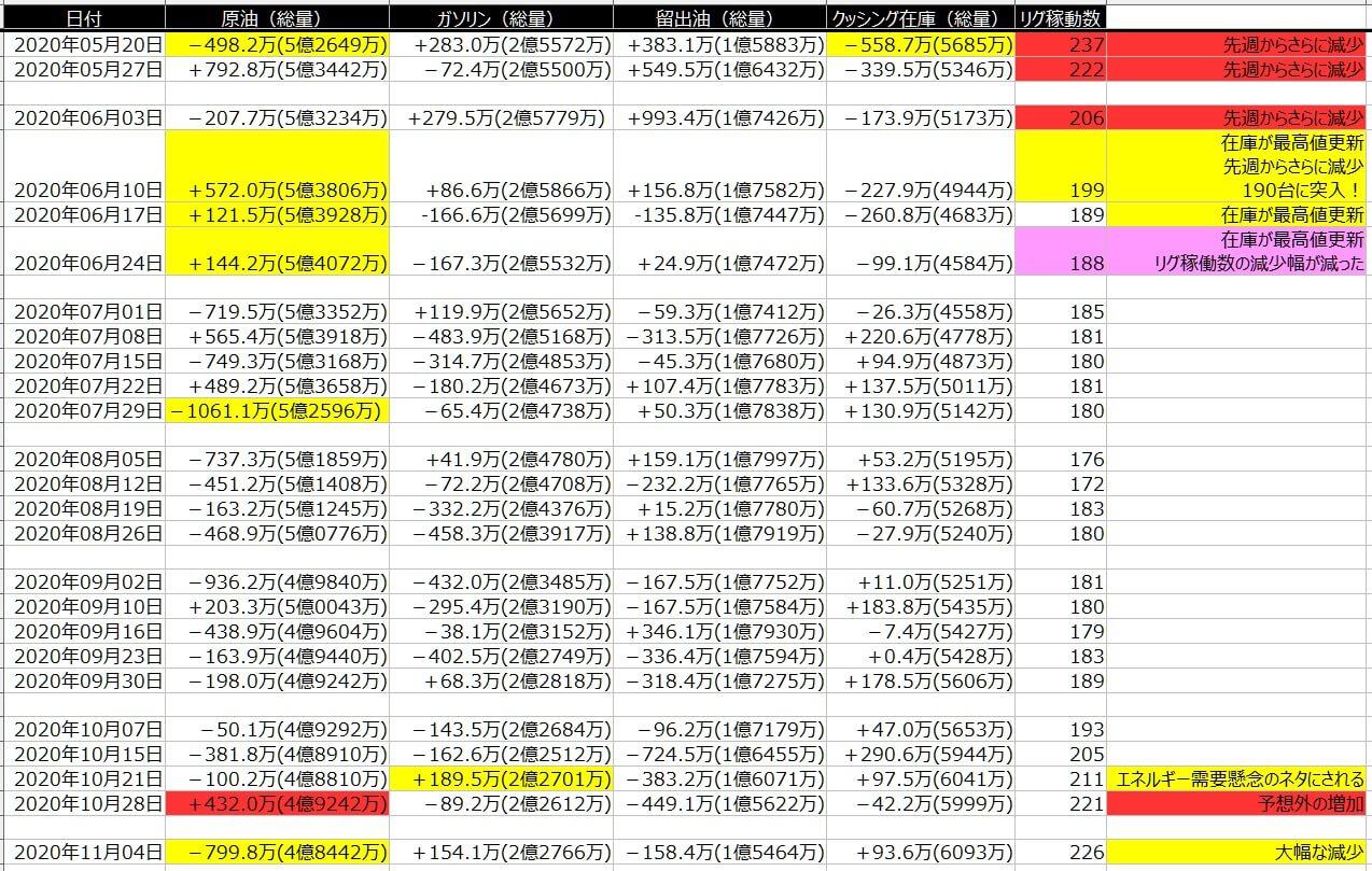 2-EIA在庫-一覧表-2020年11月06日の週を終えて