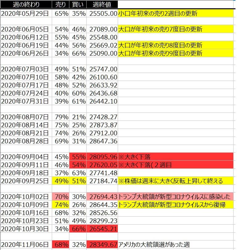 2-1-ダウ30-個人のポジション状況-一覧表-2020年11月06日の週を終えて