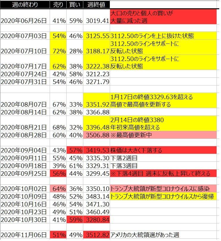 2-2-SP500-個人のポジション状況-一覧表-2020年11月06日の週を終えて