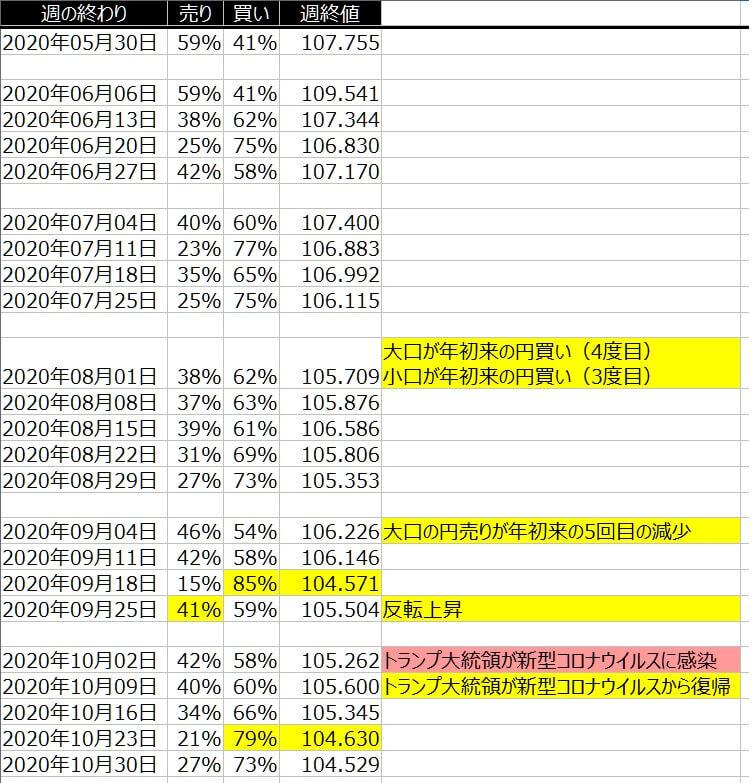 2-ドル円-個人のポジション状況-一覧表-2020年10月30日の週を終えて